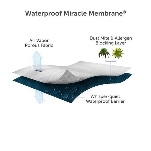 Protect-A-Bed - Cooling Mattress Pad Therm-A-Sleep Snow Protector