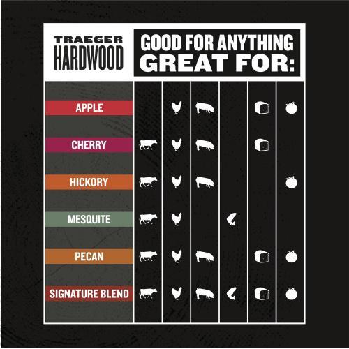 Traeger Signature Blend Wood Pellets