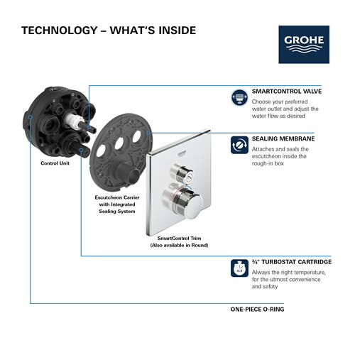 Grohtherm Smartcontrol Single Function Thermostatic Valve Trim