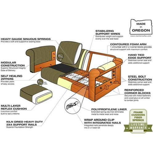 Stanton Furniture - Stanton 676 Sectional