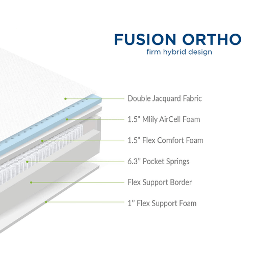 Fusion Ortho-Full