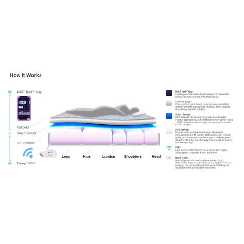 Rest Beds - ReST Original Smart Bed